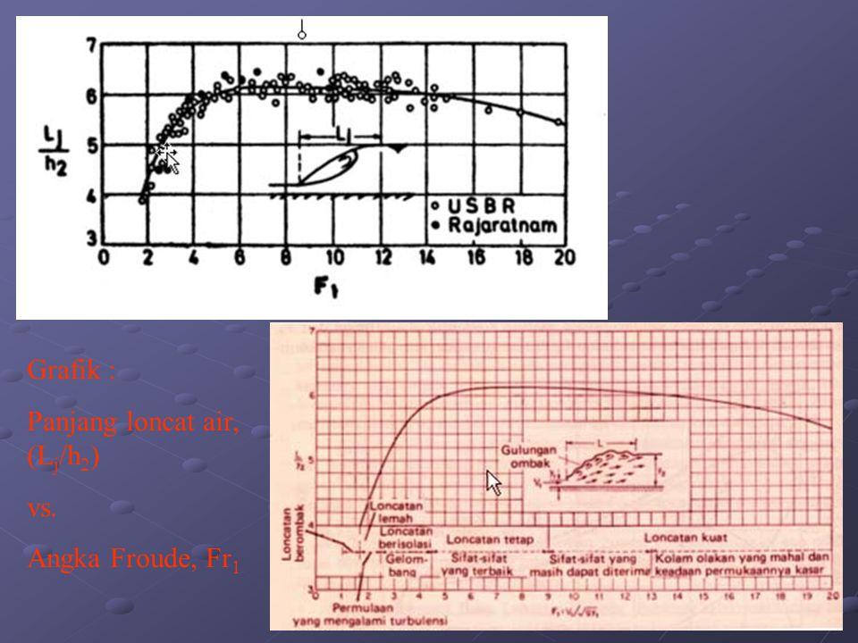 Grafik : Panjang loncat air, (L j /h 2 ) vs. Angka Froude, Fr 1