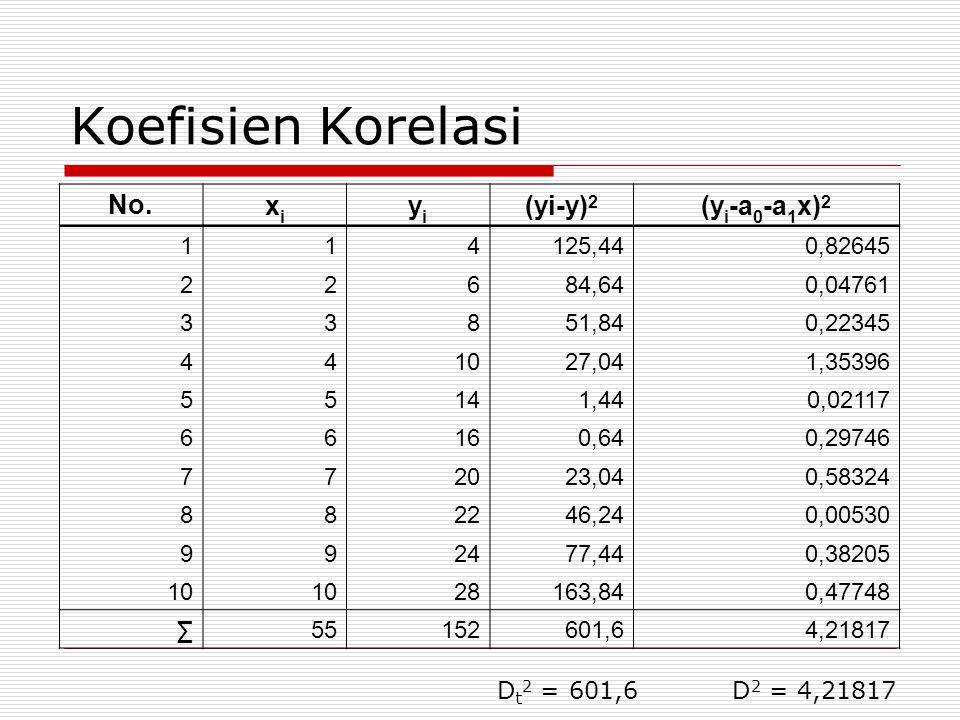 Koefisien Korelasi No. xixi yiyi (yi-y) 2 (y i -a 0 -a 1 x) 2 114125,440,82645 22684,640,04761 33851,840,22345 441027,041,35396 55141,440,02117 66160,