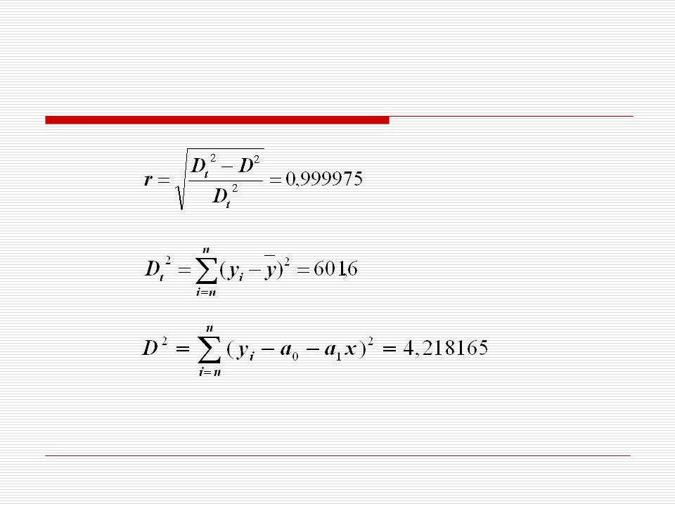 Linierisasi Kurva Tidak Linier  Dalam praktek sering dijumpai bahwa sebaran titik-titik pada sistem koordinat mempunyai kecenderungan (trend) yang berupa kurva lengkung.