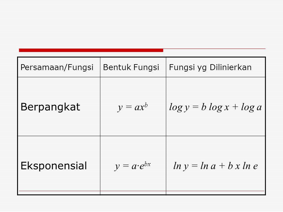 Persamaan/FungsiBentuk FungsiFungsi yg Dilinierkan Berpangkat y = ax b log y = b log x + log a Eksponensial y = a·e bx ln y = ln a + b x ln e