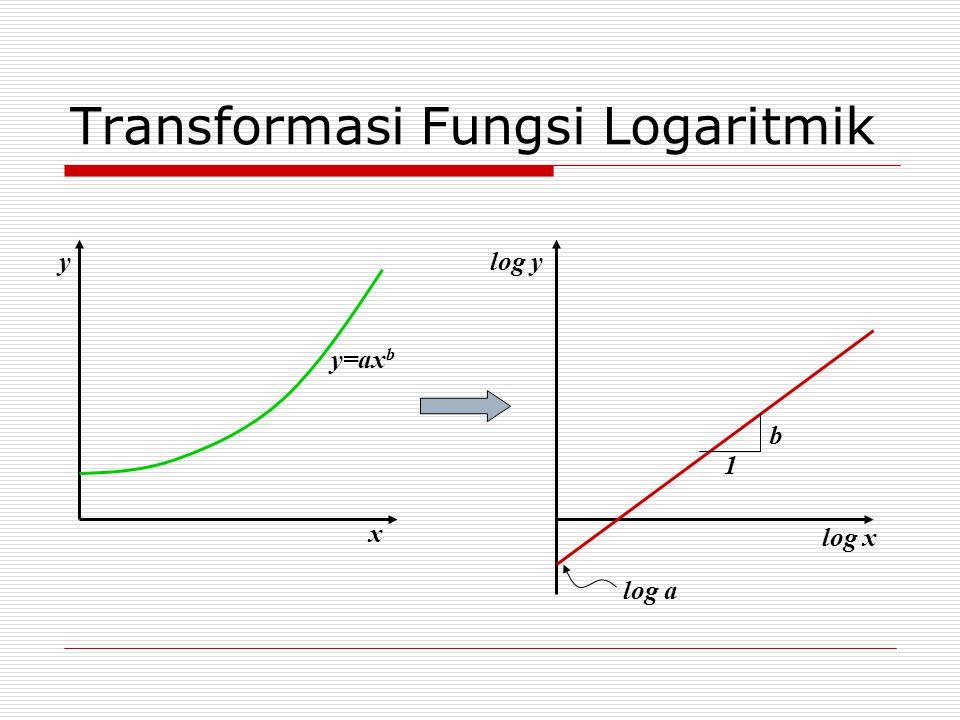 Transformasi Fungsi Logaritmik x y y=ax b log x log y log a b 1