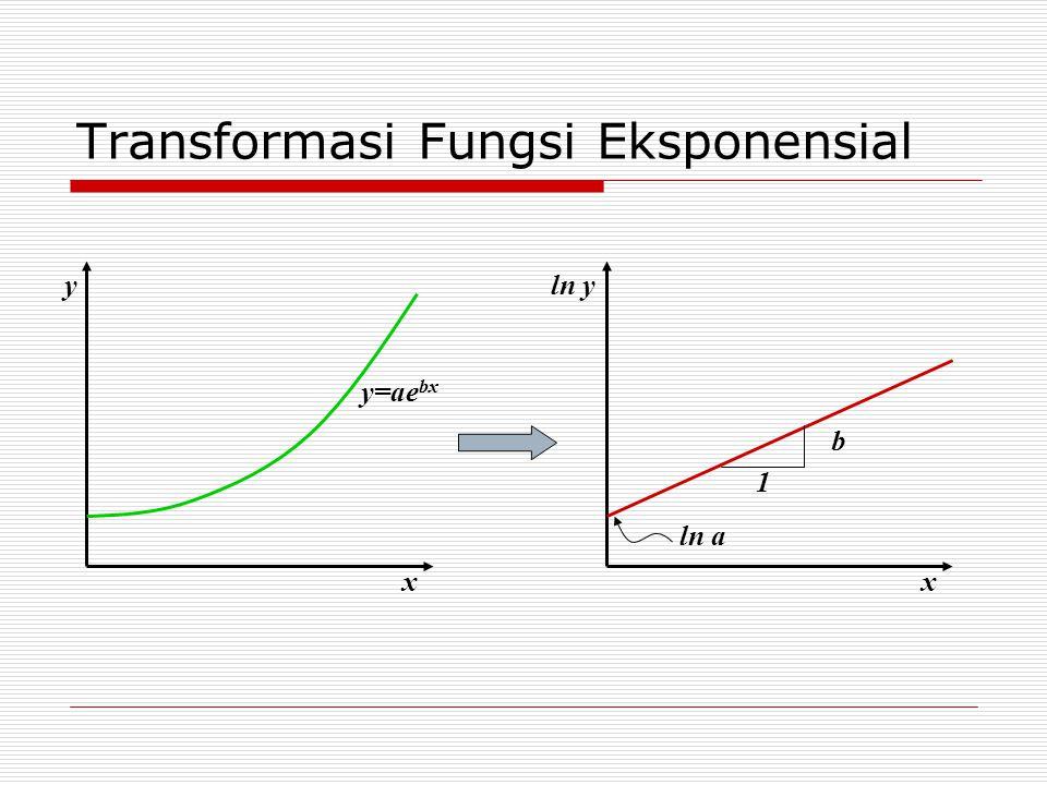 Transformasi Fungsi Eksponensial x y y=ae bx x ln y ln a b 1