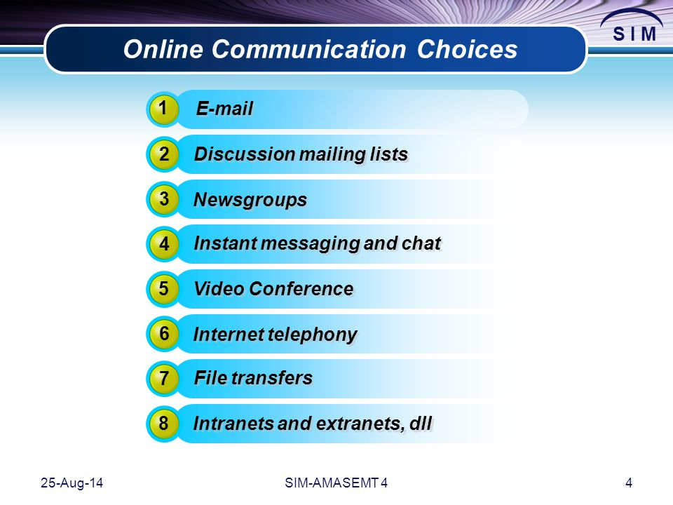 S I M 25-Aug-14SIM-AMASEMT 44 Online Communication Choices 1 E-mail 2 Discussion mailing lists 3 Newsgroups 4 Instant messaging and chat 5 Video Confe