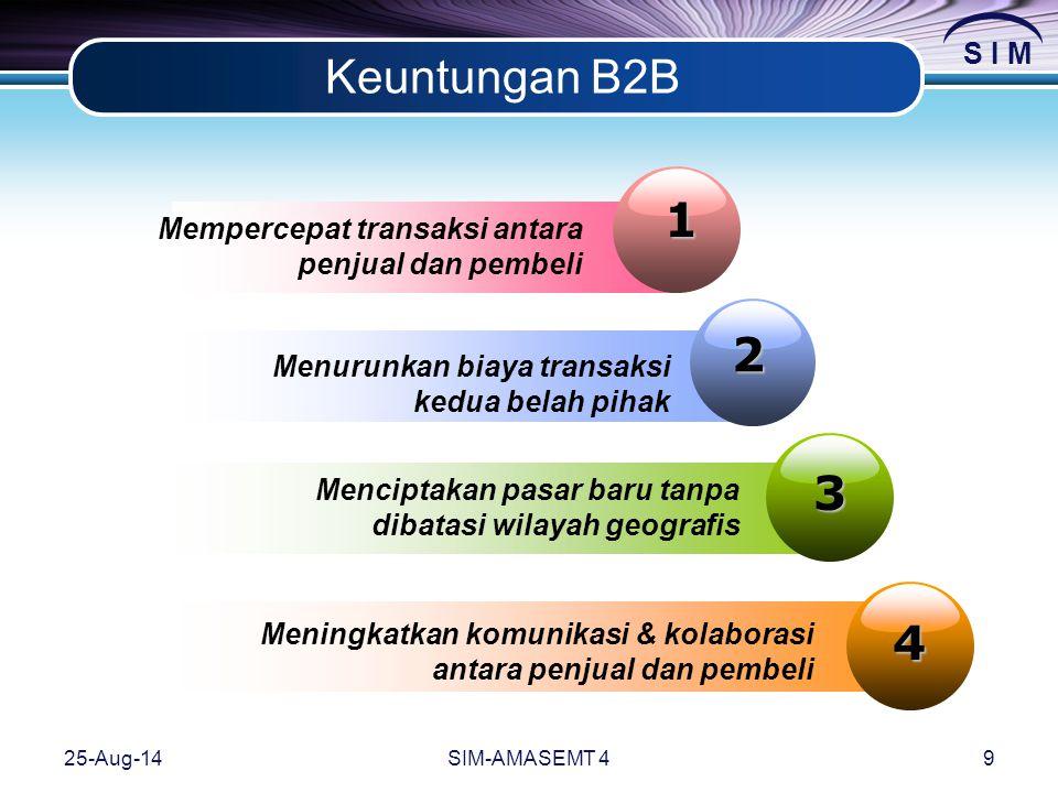 S I M 25-Aug-14SIM-AMASEMT 49 Keuntungan B2B 1 Mempercepat transaksi antara penjual dan pembeli 2 Menurunkan biaya transaksi kedua belah pihak 3 Menciptakan pasar baru tanpa dibatasi wilayah geografis 4 Meningkatkan komunikasi & kolaborasi antara penjual dan pembeli