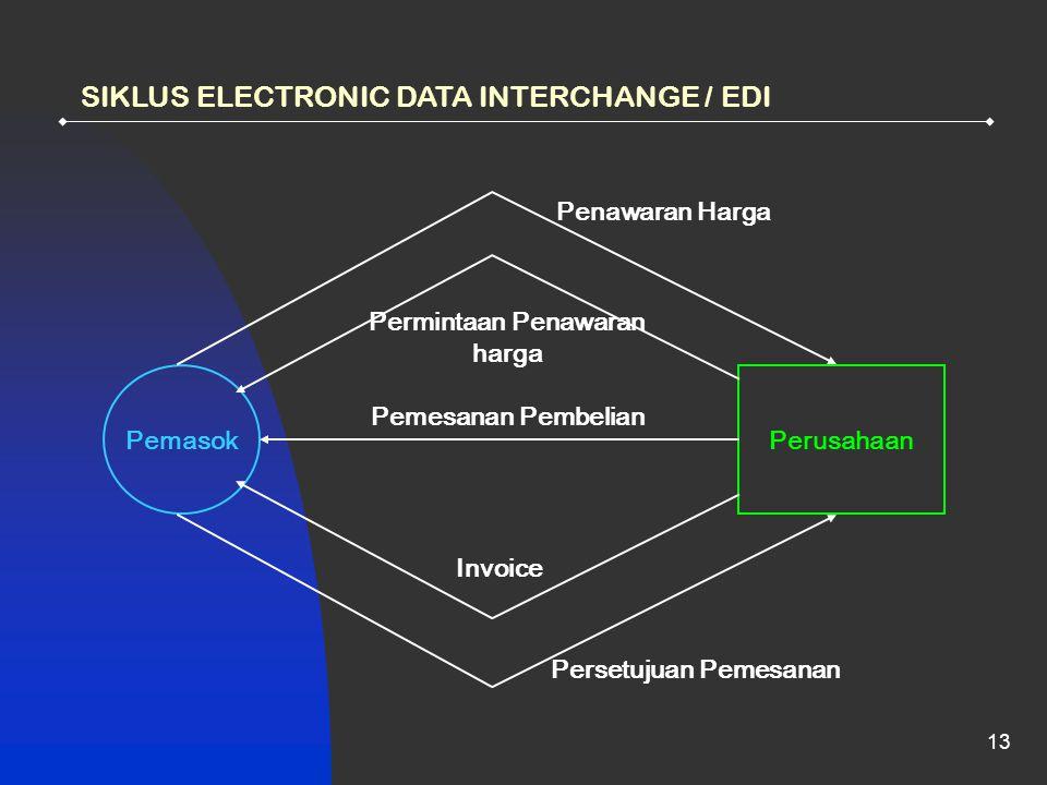 13 SIKLUS ELECTRONIC DATA INTERCHANGE / EDI PemasokPerusahaan Pemesanan Pembelian Permintaan Penawaran harga Penawaran Harga Invoice Persetujuan Pemes