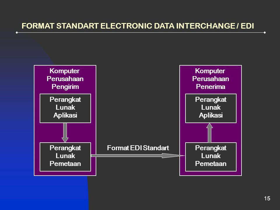 15 FORMAT STANDART ELECTRONIC DATA INTERCHANGE / EDI Komputer Perusahaan Pengirim Perangkat Lunak Aplikasi Perangkat Lunak Pemetaan Komputer Perusahaan Penerima Perangkat Lunak Aplikasi Perangkat Lunak Pemetaan Format EDI Standart