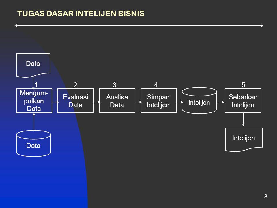 8 TUGAS DASAR INTELIJEN BISNIS Data Intelijen Data Mengum- pulkan Data Evaluasi Data Analisa Data Simpan Intelijen Sebarkan Intelijen 12345