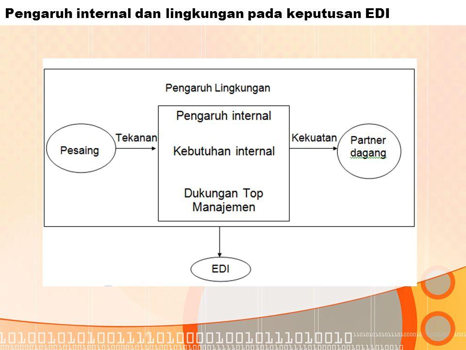 Pengaruh internal dan lingkungan pada keputusan EDI