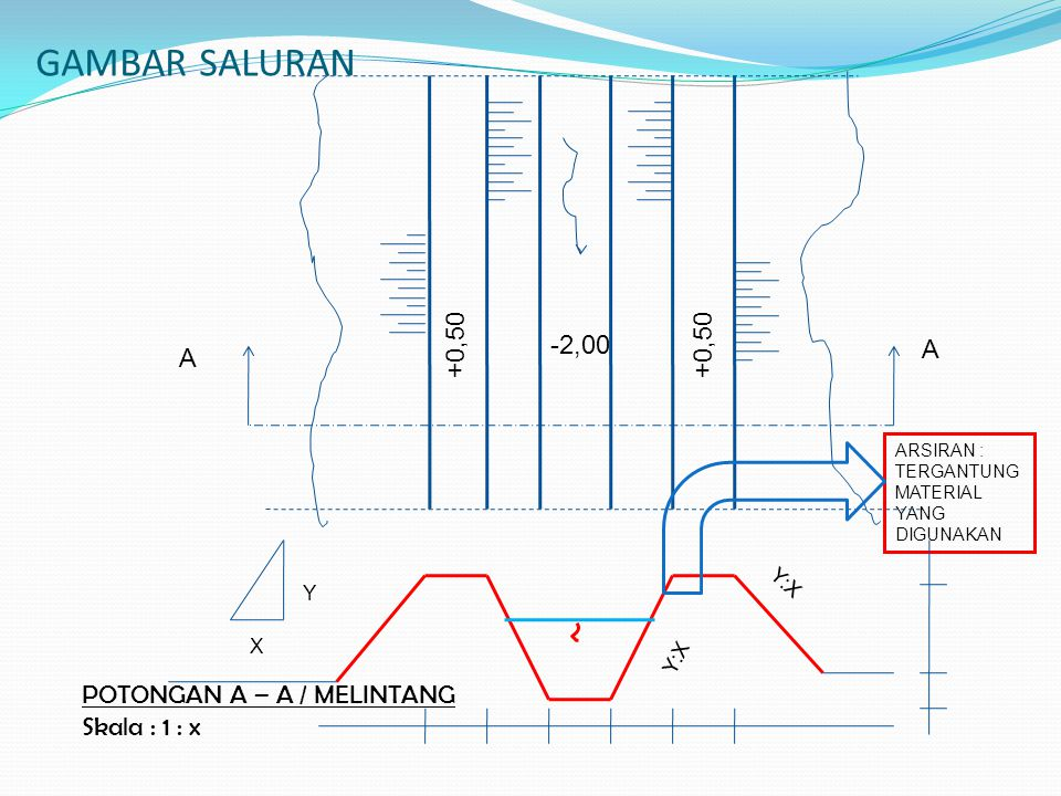 GAMBAR SALURAN ARSIRAN : TERGANTUNG MATERIAL YANG DIGUNAKAN -2,00 +0,50 A A Y:X X Y POTONGAN A – A / MELINTANG Skala : 1 : x