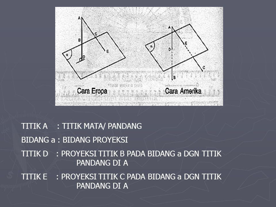 TITIK A : TITIK MATA/ PANDANG BIDANG a : BIDANG PROYEKSI TITIK D : PROYEKSI TITIK B PADA BIDANG a DGN TITIK PANDANG DI A TITIK E : PROYEKSI TITIK C PA