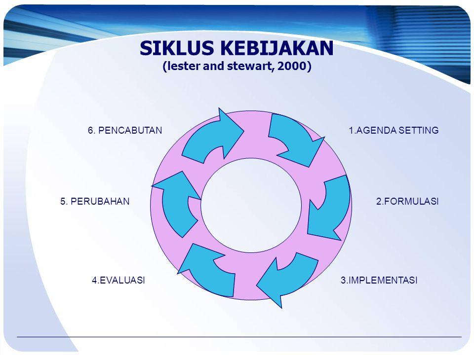 SIKLUS KEBIJAKAN (lester and stewart, 2000) 1.AGENDA SETTING 2.FORMULASI 3.IMPLEMENTASI4.EVALUASI 5. PERUBAHAN 6. PENCABUTAN