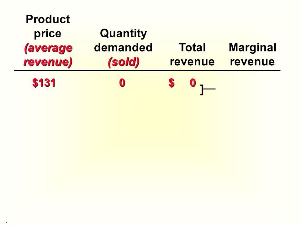 Productprice(averagerevenue) TotalrevenueMarginalrevenue $131 0 $ 0 ]Quantitydemanded(sold).
