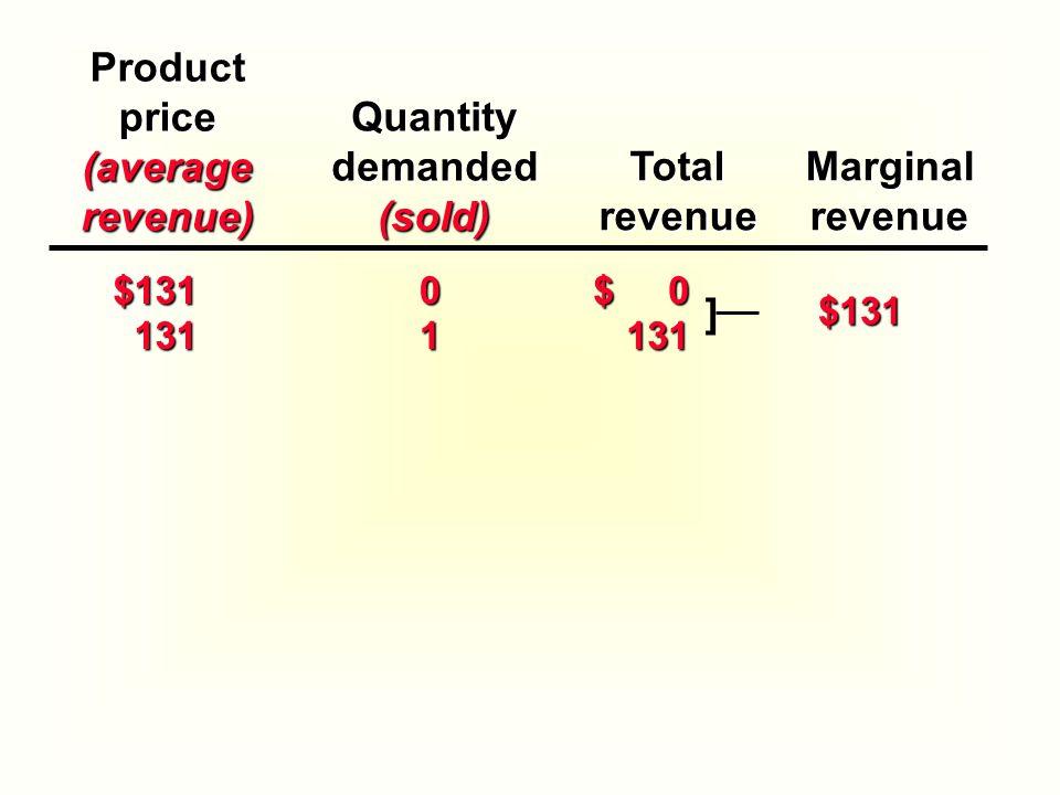 Productprice(averagerevenue) TotalrevenueMarginalrevenue $131 131 131 0 1 $ 0 131 $131 ]Quantitydemanded(sold)