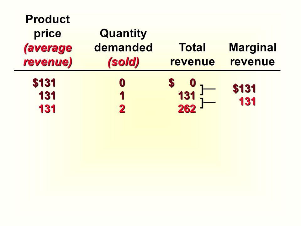 Productprice(averagerevenue) TotalrevenueMarginalrevenue $131 131 131131 0 1 2 $ 0 131262 ]$131131 ]Quantitydemanded(sold)
