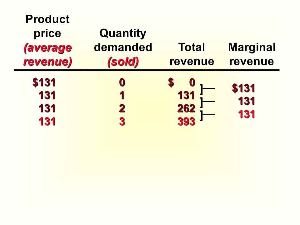 Productprice(averagerevenue) TotalrevenueMarginalrevenue $131 131 131131131 0 1 23 $ 0 131262393 ]$131131131 ] ]Quantitydemanded(sold)