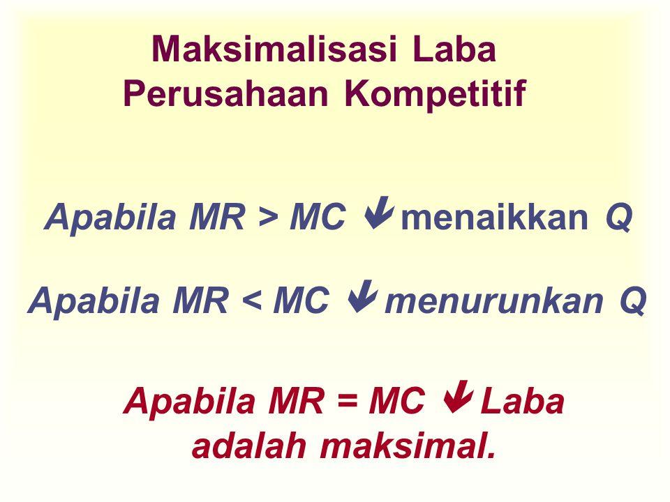Maksimalisasi Laba Perusahaan Kompetitif Apabila MR > MC  menaikkan Q Apabila MR < MC  menurunkan Q Apabila MR = MC  Laba adalah maksimal.