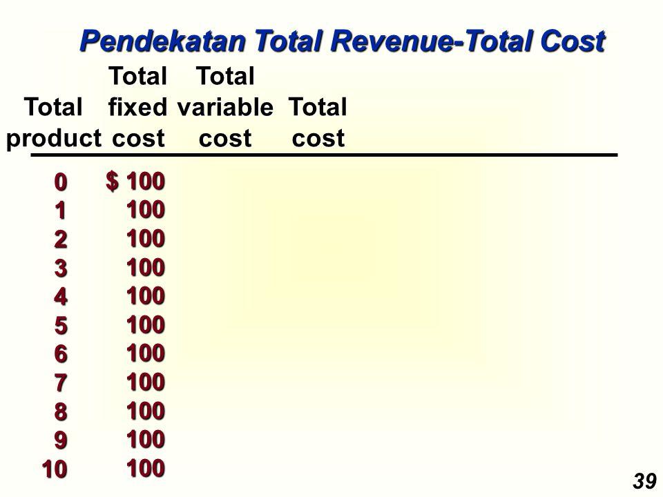 Totalcost 0 1 2345678910 Totalproduct TotalfixedcostTotalvariablecost $ 100 $ 100 100 100 100100100100100100100100 39 Pendekatan Total Revenue-Total C