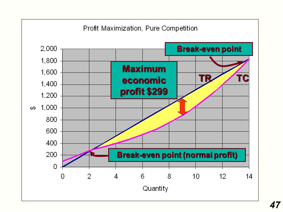 47 TCTRTR Maximum economic profit $299 Break-even point (normal profit) Break-even point