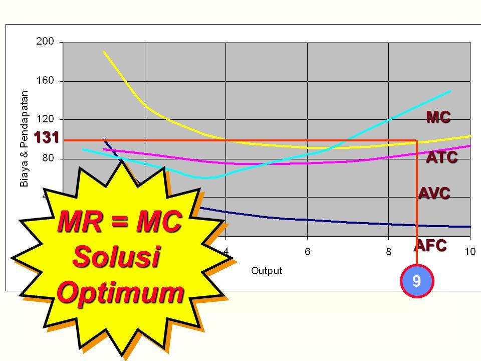 MC ATC AVC AFC 9 131 MR = MC SolusiOptimum