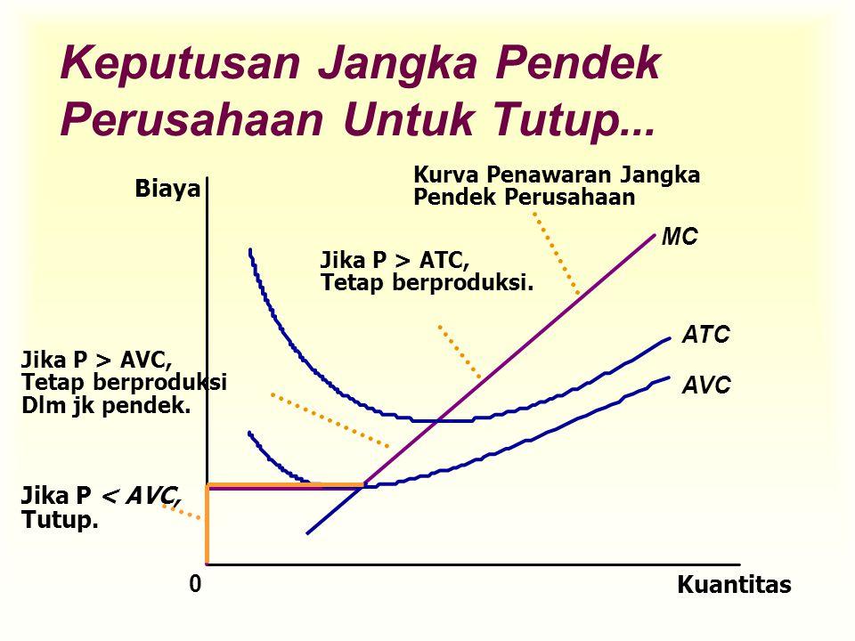 Keputusan Jangka Pendek Perusahaan Untuk Tutup... Kuantitas ATC AVC 0 Biaya MC Jika P < AVC, Tutup. Jika P > AVC, Tetap berproduksi Dlm jk pendek. Jik