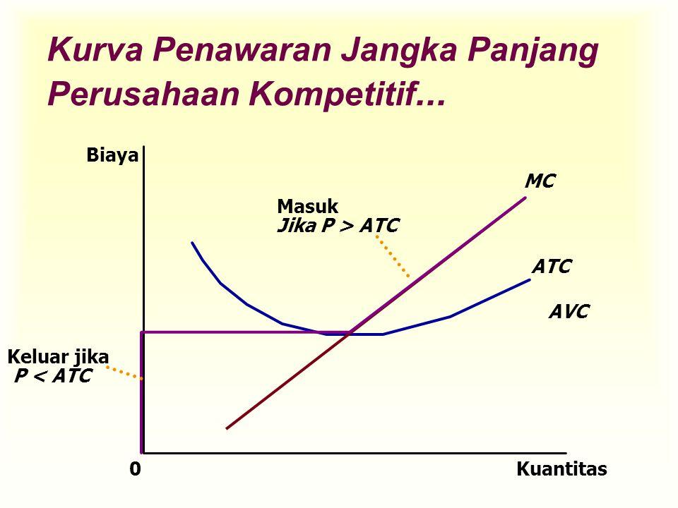 Kurva Penawaran Jangka Panjang Perusahaan Kompetitif... Kuantitas MC ATC AVC 0 Biaya Masuk Jika P > ATC Keluar jika P < ATC