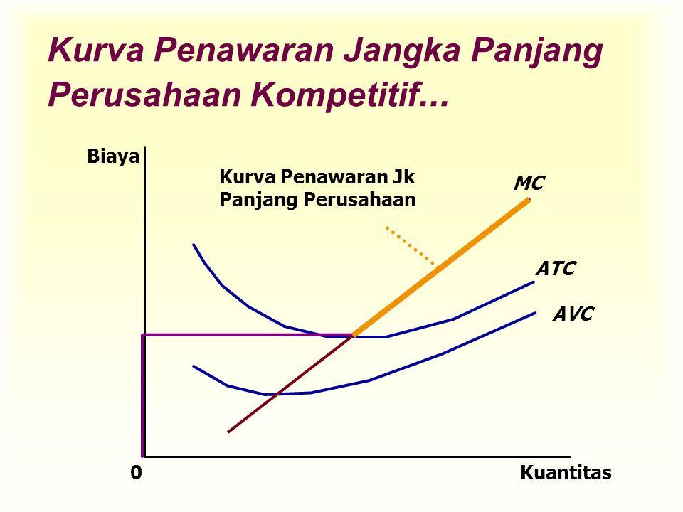 Kurva Penawaran Jangka Panjang Perusahaan Kompetitif... Kuantitas MC ATC AVC 0 Biaya Kurva Penawaran Jk Panjang Perusahaan