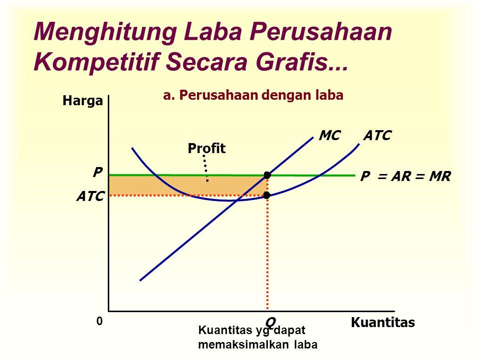 Profit Q Menghitung Laba Perusahaan Kompetitif Secara Grafis... Kuantitas 0 Harga P = AR = MR ATCMC P ATC Kuantitas yg dapat memaksimalkan laba a. Per