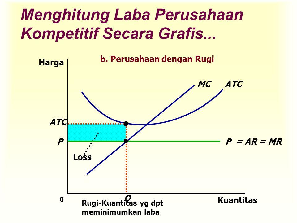 Loss Menghitung Laba Perusahaan Kompetitif Secara Grafis... Kuantitas 0 Harga P = AR = MR ATCMC P Q Rugi-Kuantitas yg dpt meminimumkan laba ATC b. Per