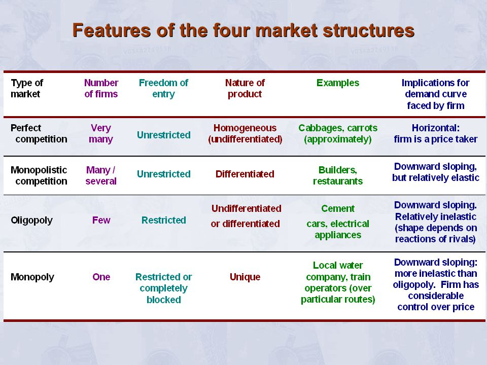 The Degree of Competition Classifying markets –number of firms –freedom of entry to industry –nature of product –nature of demand curve The four market structures –perfect competition –monopoly –monopolistic competition –oligopoly Structure  conduct  performance Classifying markets –number of firms –freedom of entry to industry –nature of product –nature of demand curve The four market structures –perfect competition –monopoly –monopolistic competition –oligopoly Structure  conduct  performance