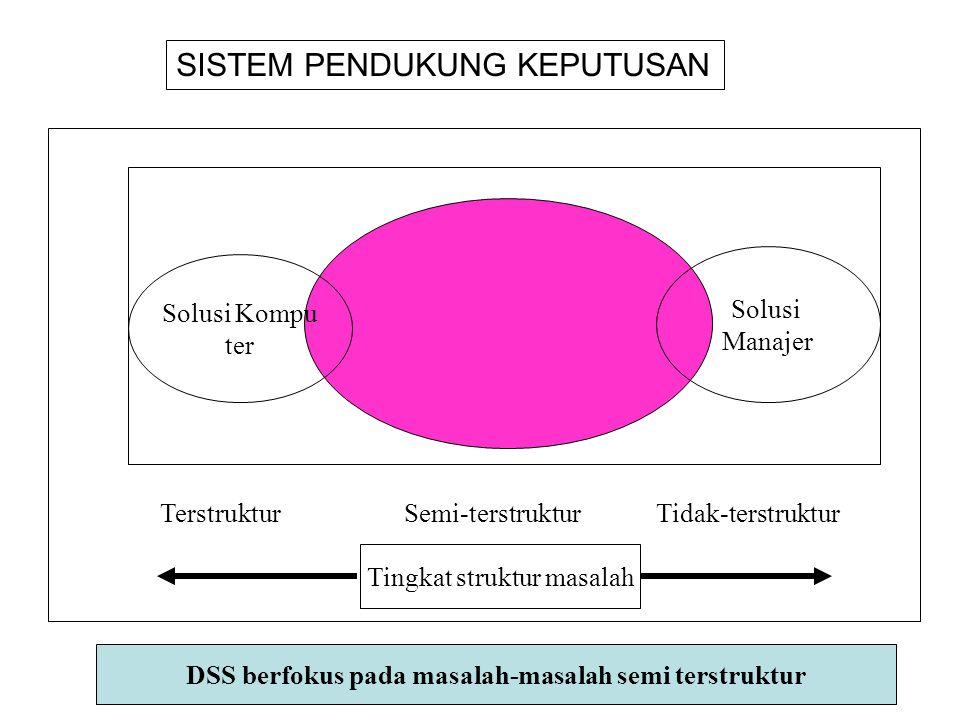Solusi Kompu ter Solusi Manajer TerstrukturSemi-terstrukturTidak-terstruktur Tingkat struktur masalah DSS berfokus pada masalah-masalah semi terstruktur SISTEM PENDUKUNG KEPUTUSAN