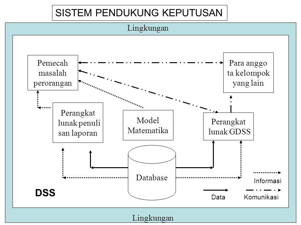 Database Model Matematika Perangkat lunak penuli san laporan Perangkat lunak GDSS Pemecah masalah perorangan Para anggo ta kelompok yang lain Lingkungan DSS SISTEM PENDUKUNG KEPUTUSAN Data Informasi Komunikasi
