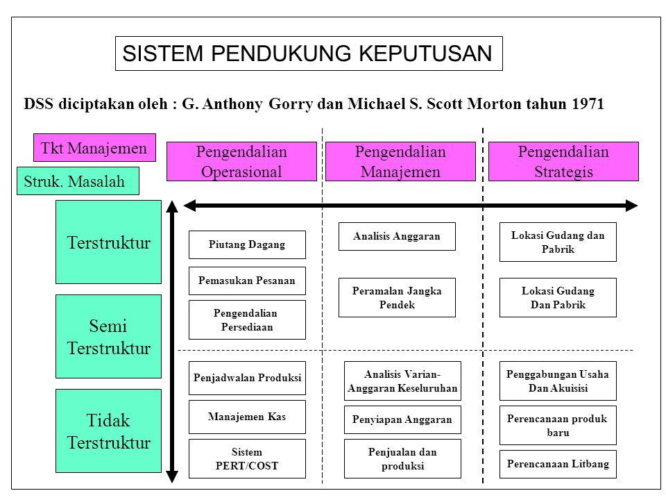 DSS diciptakan oleh : G.Anthony Gorry dan Michael S.
