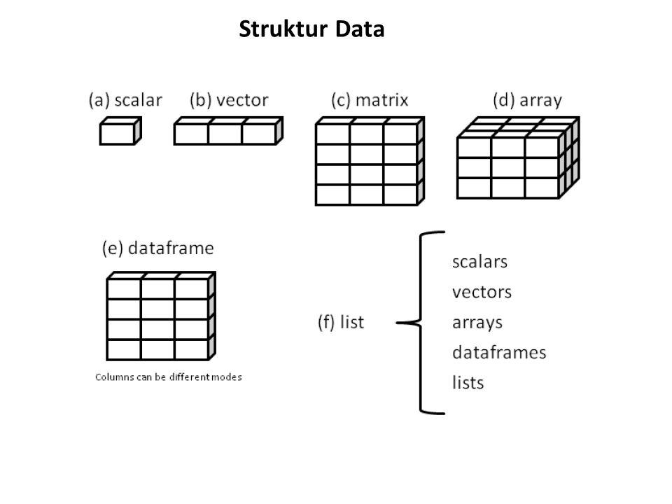 List List adalah struktur data yang bisa berisi lebih dari satu jenis data (numerik, karakter dll) dan lebih dari satu struktur data (vektor dll) > # Contoh list berisi 4 komponen - > # string (karakter), vektor numerik, matriks, dan vektor karakter > g <- List buatanku > h <- c(25, 26, 18, 39) > j <- matrix(1:10, nrow=5) > k <- c( satu , dua , tiga ) > mylist <- list(judul=g, umur=h, j, k)