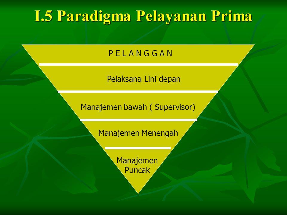 I.5 Paradigma Pelayanan Prima P E L A N G G A N Pelaksana Lini depan Manajemen bawah ( Supervisor) Manajemen Menengah Manajemen Puncak