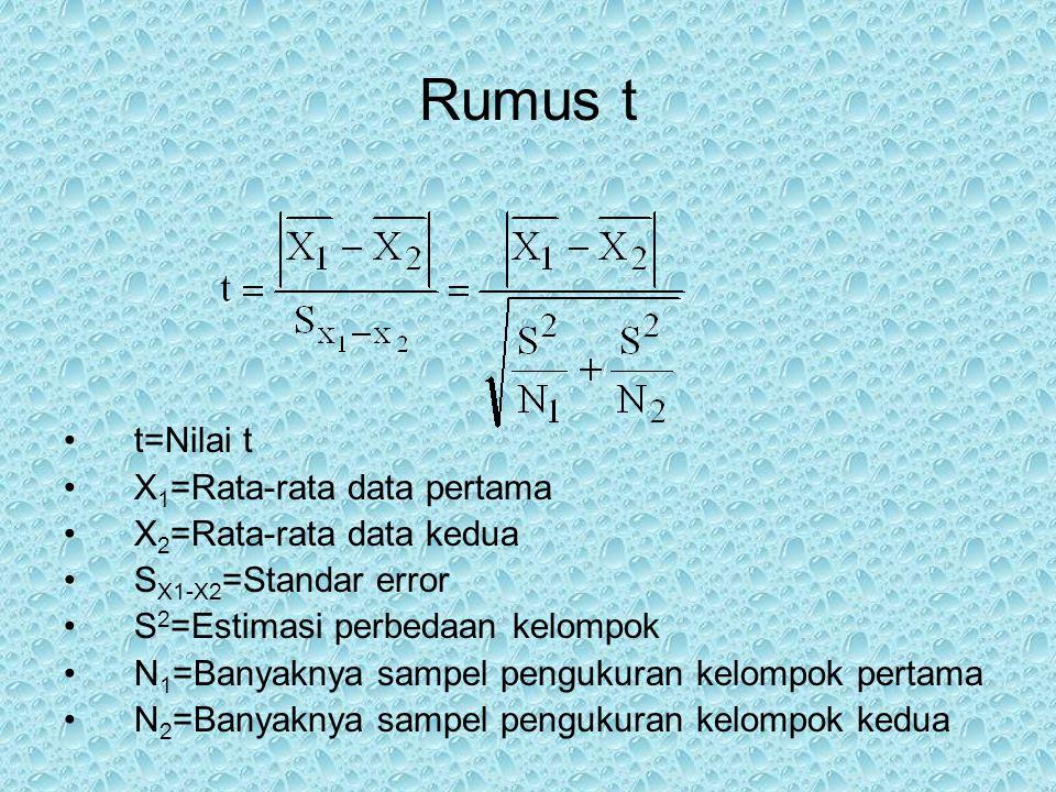 Rumus t t=Nilai t X 1 =Rata-rata data pertama X 2 =Rata-rata data kedua S X1-X2 =Standar error S 2 =Estimasi perbedaan kelompok N 1 =Banyaknya sampel
