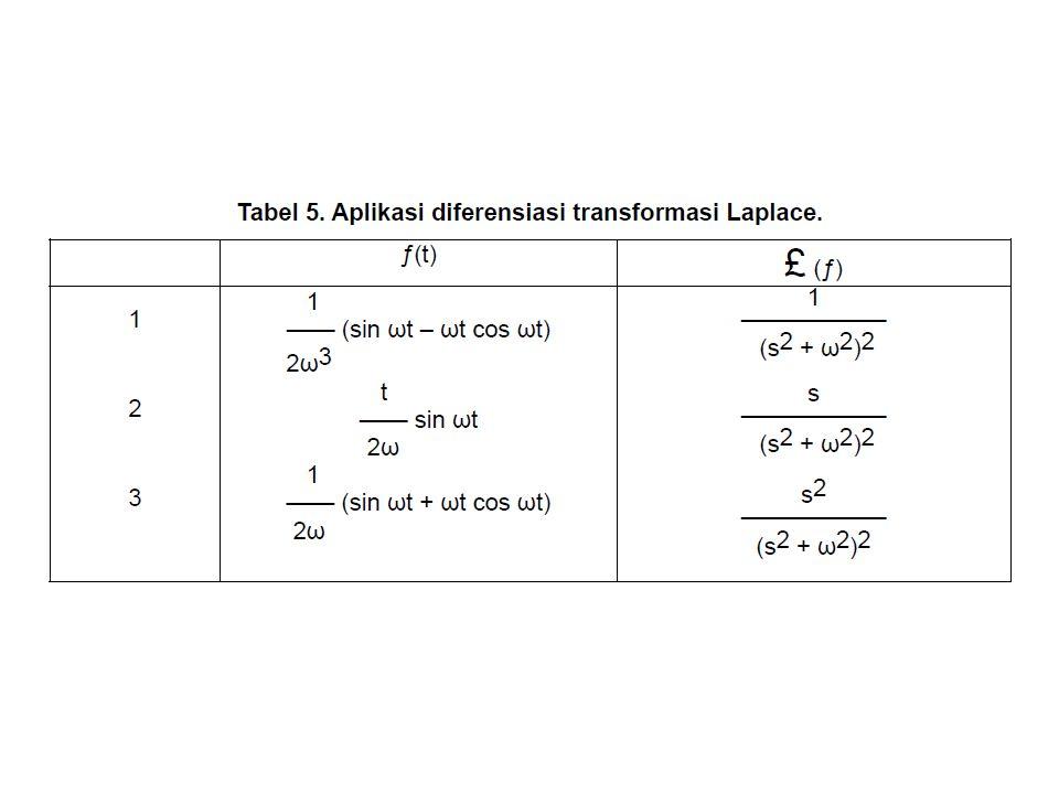 Integrasi Transformasi Laplace Dengan cara serupa, jika f(t) memenuhi kondisi yang ada dalam teorema di modul awal dan limit ƒ(t)/t dimana t mendekati 0 dan limit tersebut eksis, maka, (2) dalam model ini, integrasi transformasi fungsi ƒ(t) berkorespondensi dengan pembagian ƒ(t) dan t.