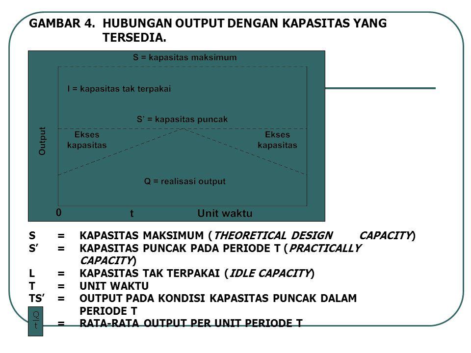 S= KAPASITAS MAKSIMUM (THEORETICAL DESIGN CAPACITY) S'=KAPASITAS PUNCAK PADA PERIODE T (PRACTICALLY CAPACITY) L=KAPASITAS TAK TERPAKAI (IDLE CAPACITY) T=UNIT WAKTU TS'=OUTPUT PADA KONDISI KAPASITAS PUNCAK DALAM PERIODE T =RATA-RATA OUTPUT PER UNIT PERIODE T GAMBAR 4.