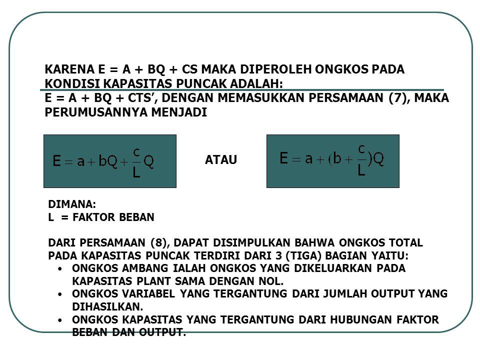 KARENA E = A + BQ + CS MAKA DIPEROLEH ONGKOS PADA KONDISI KAPASITAS PUNCAK ADALAH: E = A + BQ + CTS', DENGAN MEMASUKKAN PERSAMAAN (7), MAKA PERUMUSANNYA MENJADI DIMANA: L = FAKTOR BEBAN DARI PERSAMAAN (8), DAPAT DISIMPULKAN BAHWA ONGKOS TOTAL PADA KAPASITAS PUNCAK TERDIRI DARI 3 (TIGA) BAGIAN YAITU: ONGKOS AMBANG IALAH ONGKOS YANG DIKELUARKAN PADA KAPASITAS PLANT SAMA DENGAN NOL.