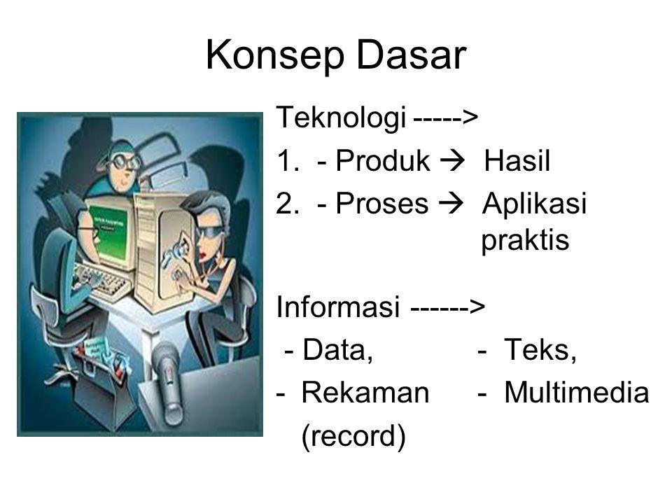 Konsep Dasar Teknologi -----> 1. - Produk  Hasil 2. - Proses  Aplikasi praktis Informasi------> - Data, - Teks, -Rekaman - Multimedia (record)