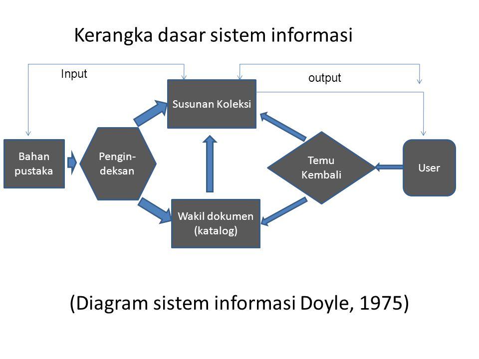 Kerangka dasar sistem informasi (Diagram sistem informasi Doyle, 1975) Bahan pustaka Wakil dokumen (katalog) Susunan Koleksi User Pengin- deksan Temu