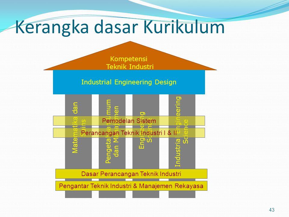Kerangka dasar Kurikulum 43 Kompetensi Teknik Industri Matematika dan Sains Pengetahuan Umum dan Manajemen Engineering Science Industrial Engineering