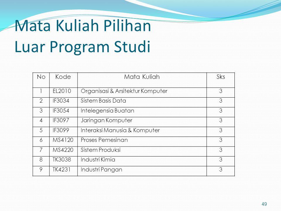 Mata Kuliah Pilihan Luar Program Studi 49 NoKodeMata KuliahSks 1EL2010Organisasi & Arsitektur Komputer3 2IF3034Sistem Basis Data3 3IF3054Intelegensia