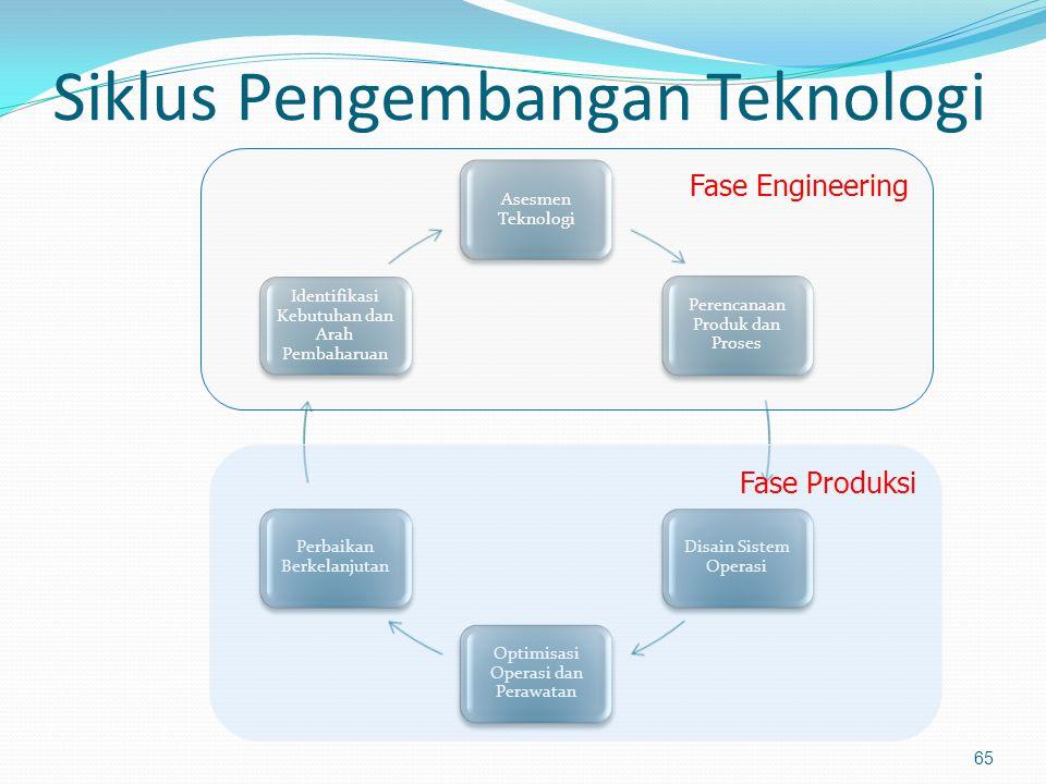 Siklus Pengembangan Teknologi Asesmen Teknologi Perencanaan Produk dan Proses Disain Sistem Operasi Optimisasi Operasi dan Perawatan Perbaikan Berkela