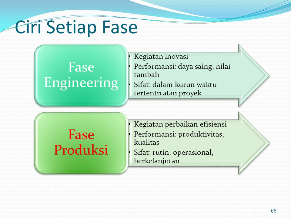 Ciri Setiap Fase Kegiatan inovasi Performansi: daya saing, nilai tambah Sifat: dalam kurun waktu tertentu atau proyek Fase Engineering Kegiatan perbai