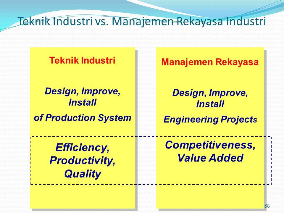 Teknik Industri vs. Manajemen Rekayasa Industri Teknik Industri Design, Improve, Install of Production System Efficiency, Productivity, Quality Teknik