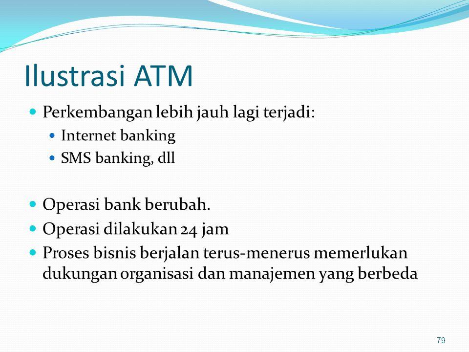Ilustrasi ATM Perkembangan lebih jauh lagi terjadi: Internet banking SMS banking, dll Operasi bank berubah. Operasi dilakukan 24 jam Proses bisnis ber