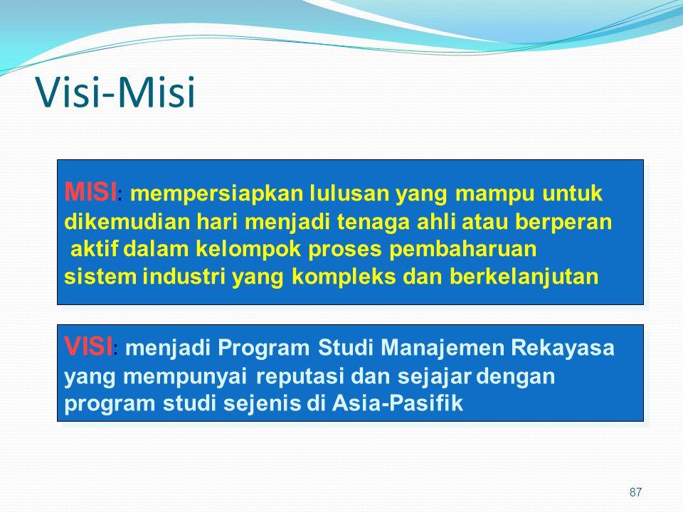 87 Visi-Misi VISI : menjadi Program Studi Manajemen Rekayasa yang mempunyai reputasi dan sejajar dengan program studi sejenis di Asia-Pasifik VISI : m