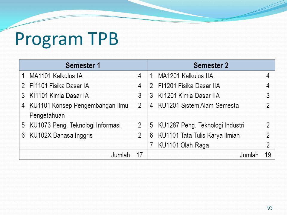 Program TPB 93 Semester 1Semester 2 1MA1101 Kalkulus IA41MA1201 Kalkulus IIA4 2FI1101 Fisika Dasar IA42FI1201 Fisika Dasar IIA4 3KI1101 Kimia Dasar IA