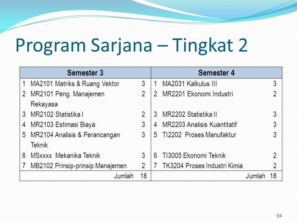 Program Sarjana – Tingkat 2 94 Semester 3Semester 4 1MA2101 Matriks & Ruang Vektor31MA2031 Kalkulus III3 2 MR2101 Peng. Manajemen Rekayasa 22MR2201 Ek