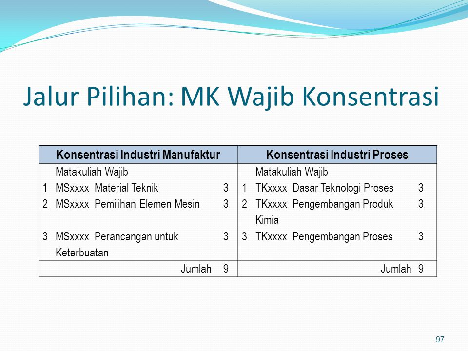 Jalur Pilihan: MK Wajib Konsentrasi 97 Konsentrasi Industri ManufakturKonsentrasi Industri Proses Matakuliah Wajib 1MSxxxx Material Teknik31TKxxxx Das